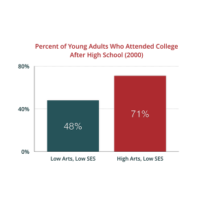 chart-percentage-attended-college